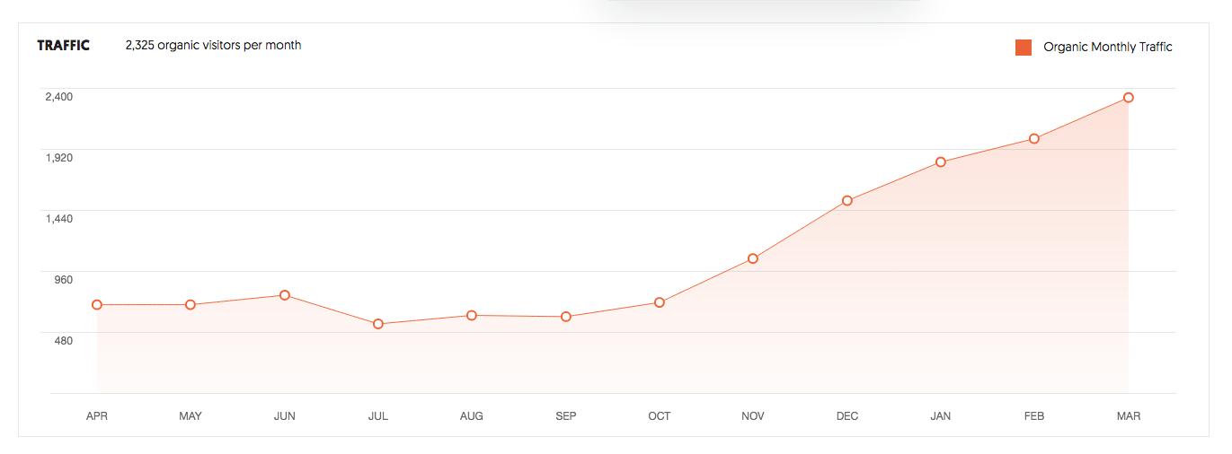 Sports Uniform - Organic Monthly Traffic Graph